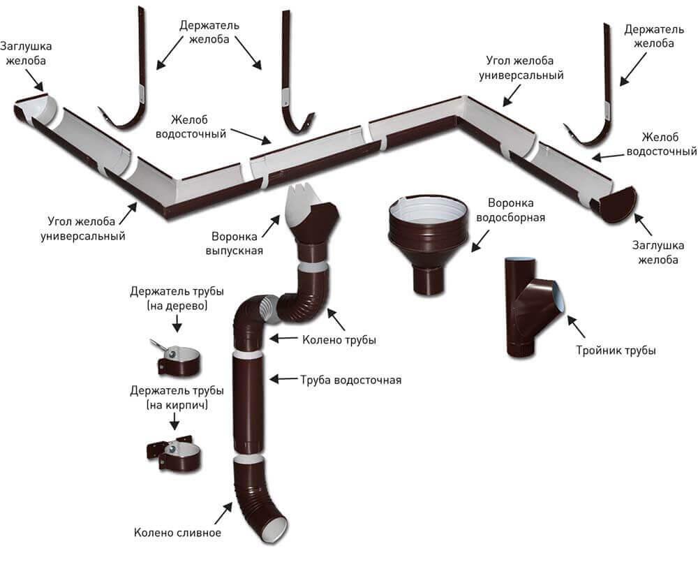 детали для водосточной системы