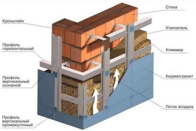 Конструкция вентилируемых фасадов для частного дома