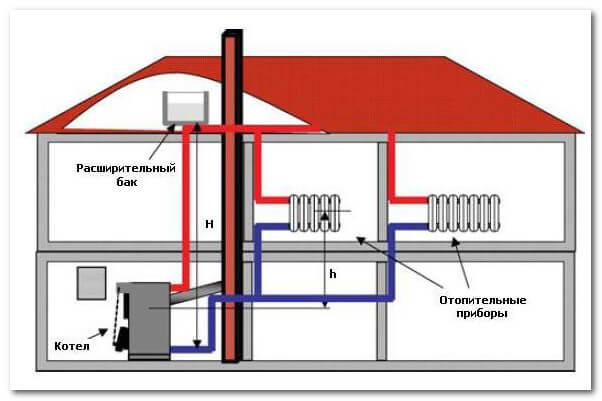схема водного отопления для дома
