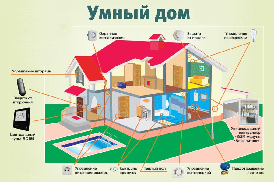 функции системы умный дом