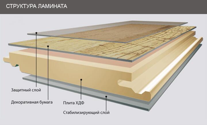 структура ламината в разрезе