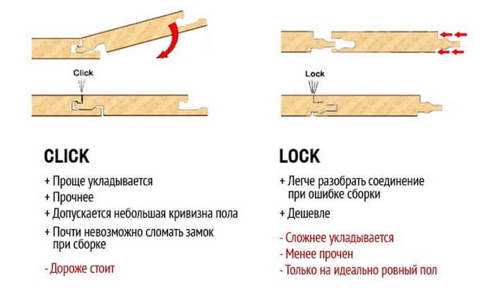 Типы соединения ламината замковым способом