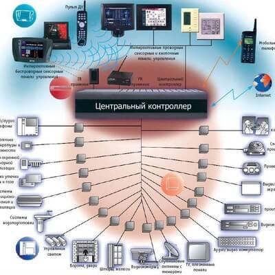подключение систем к платформе arduino