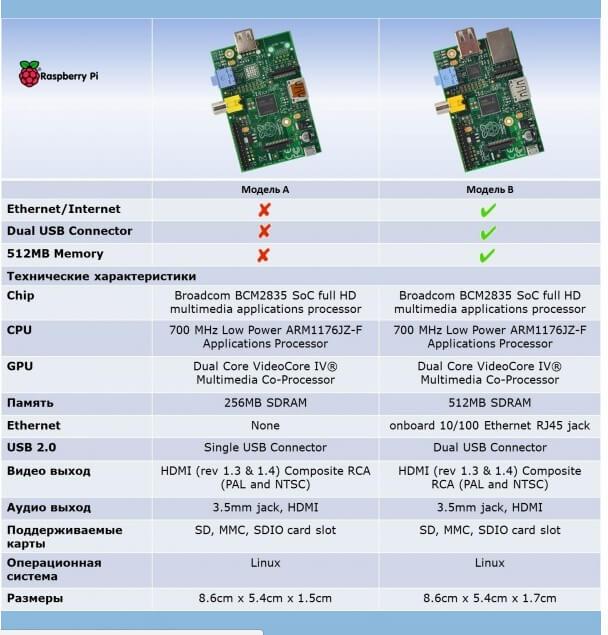 Сравнение моделей Raspberry