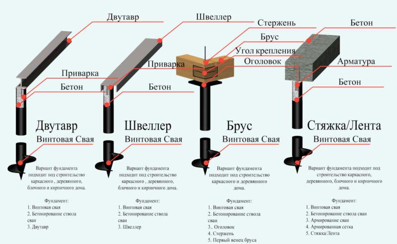 Схема фундаментах на винтовых сваях