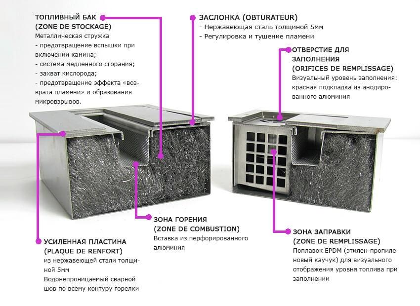 конструкция биокамина