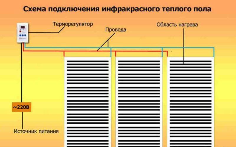 Схема підключення інфрачервоної теплої підлоги