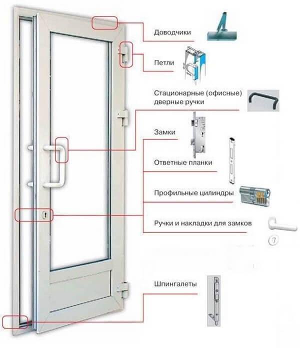структура алюминиевых дверей
