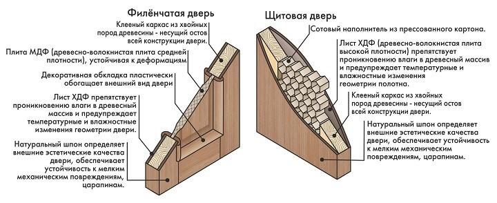 особенности видов деревянных дверей