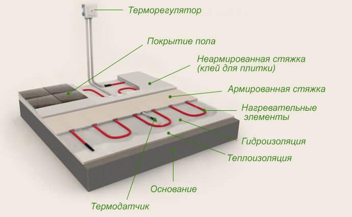 схема монтажу теплої підлоги під плитку