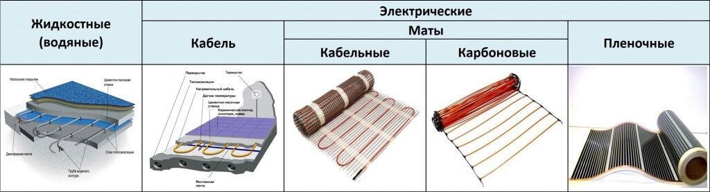 Классификация систем теплых полов