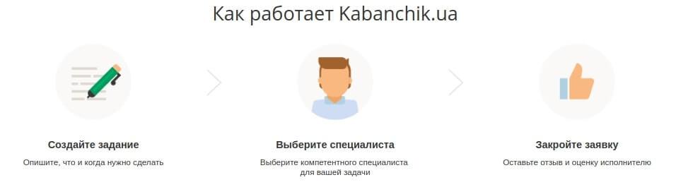 как работает сервис kabanchik.ua
