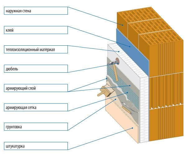 Последовательность материалов при утеплении балкона