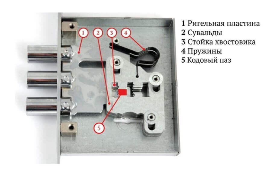 4. Замки дверные врезные сувальдные