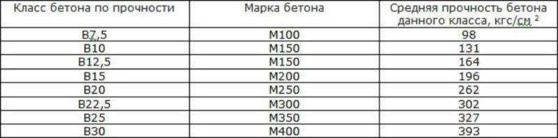 таблица класс и марка бетона