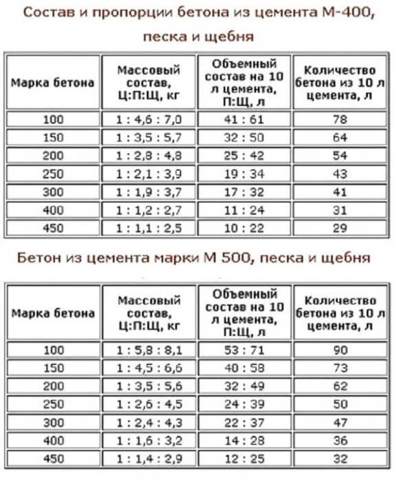 состав и пропорции бетона таблица