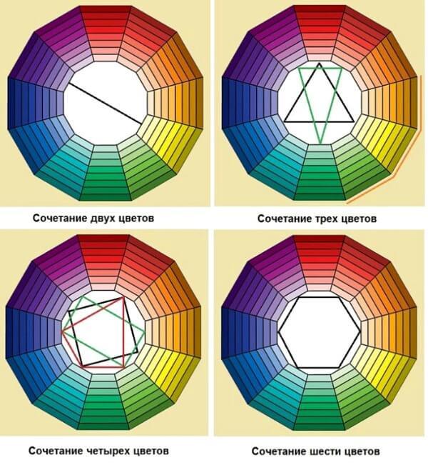колесо кольорів