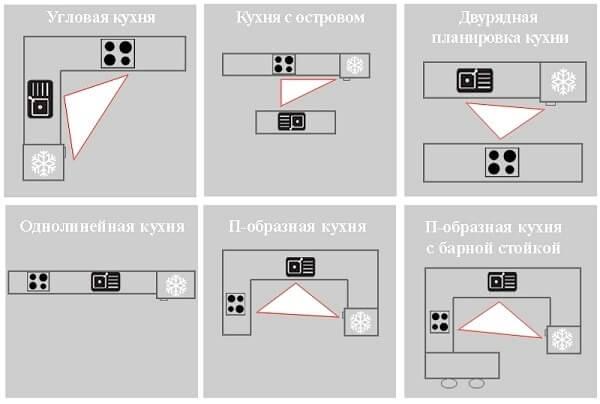 планировка рабочий треугольник