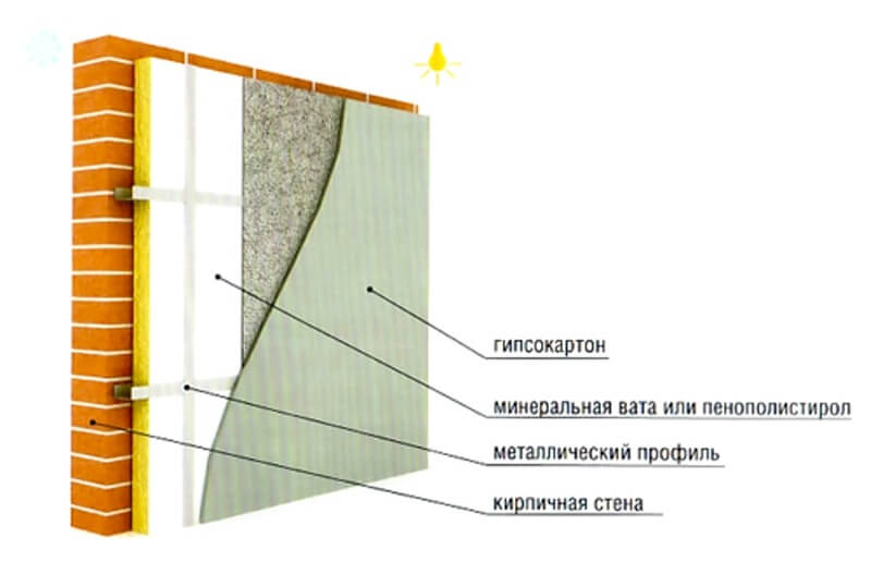 теплоізоляція стін