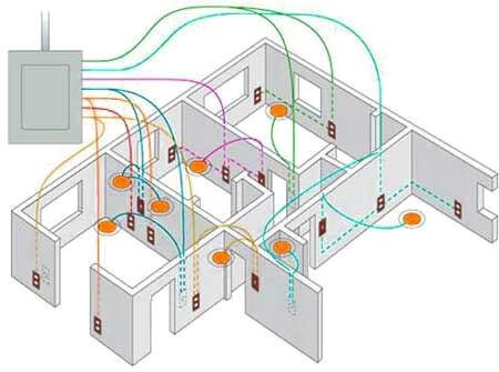 електропроводка та точки розводки