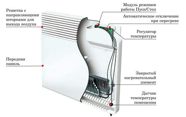 электрический конвектор принцип работы