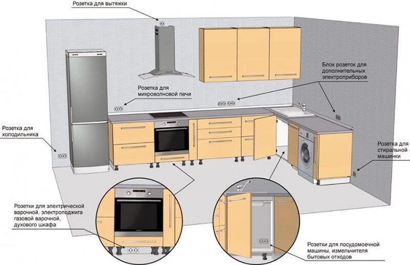 правильне розміщення розеток на кухні