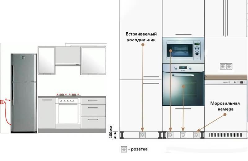 висота розеток на кухні