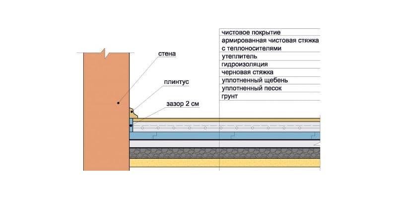Порядок укладання матеріалів при утепленні підлоги