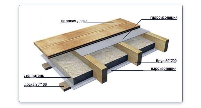 Схема утеплення дерев'яної підлоги