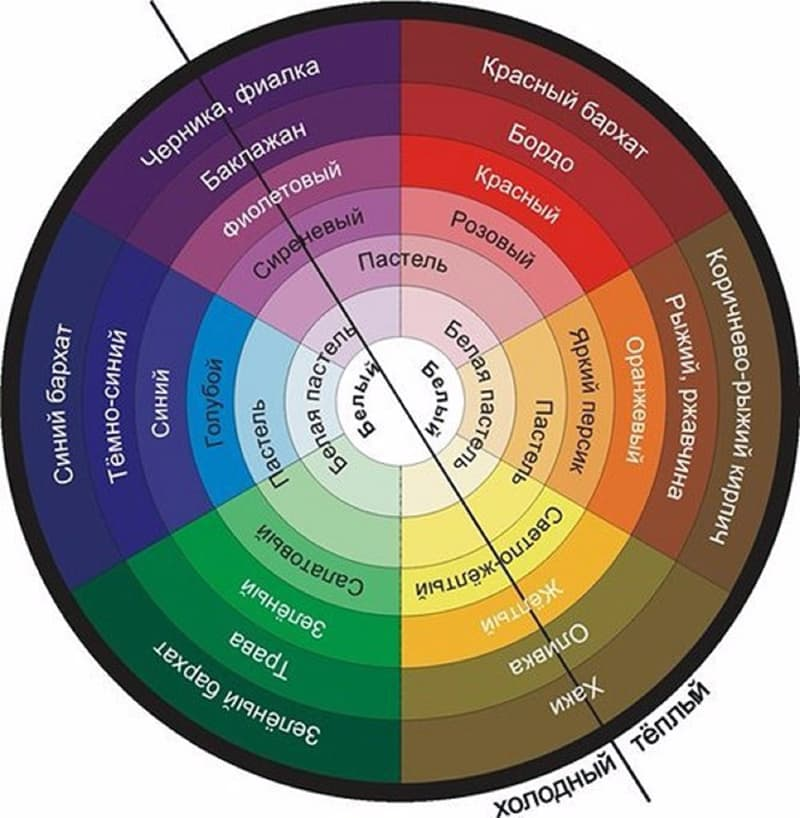 Колірний круг Іттена