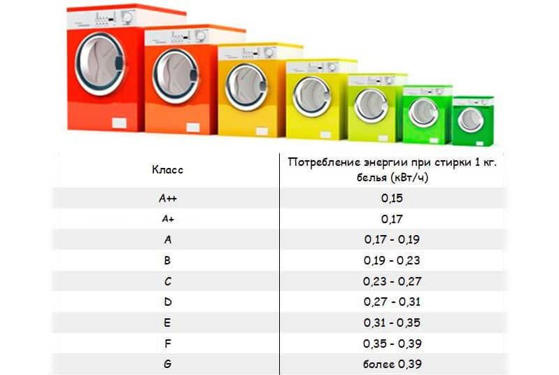 Клас енергоспоживання і витрата води пральної машини