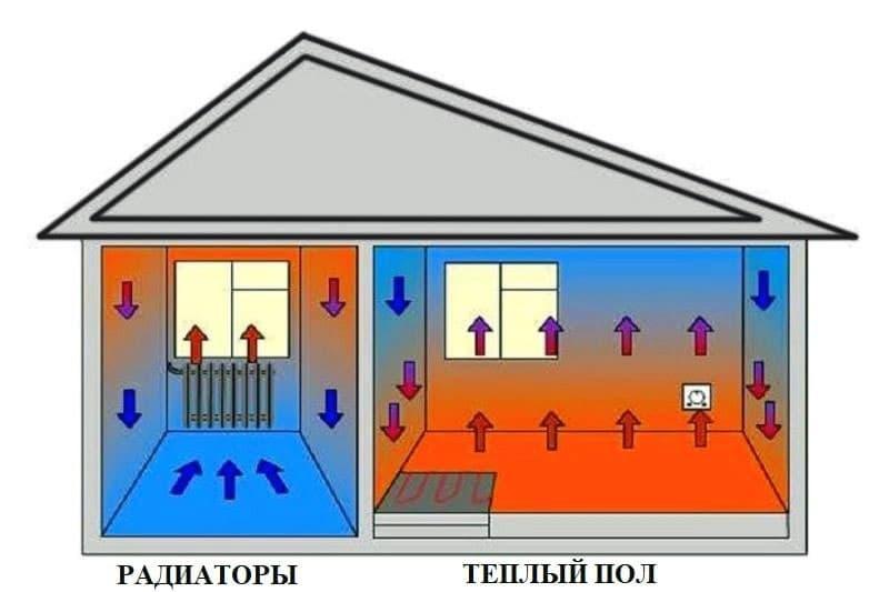 Принцип работы теплого пола и радиатора