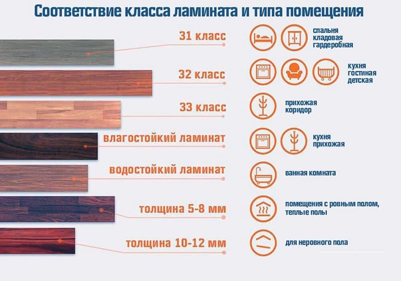Соответствие класса износостойкости ламината и помещения