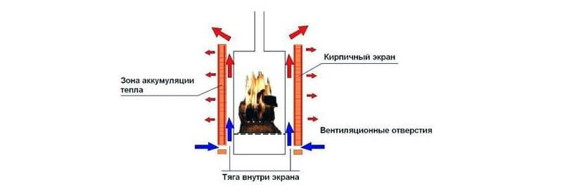 Принцип нагревания воздуха в буржуйке