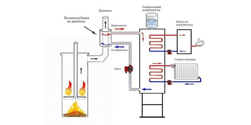 Схема буржуйки с водяным контуром