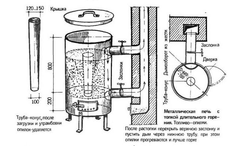 Схема устройства буржуйки для изготовления