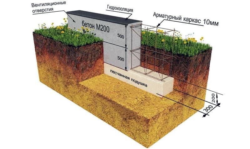 Схема зведення фундаменту лазні