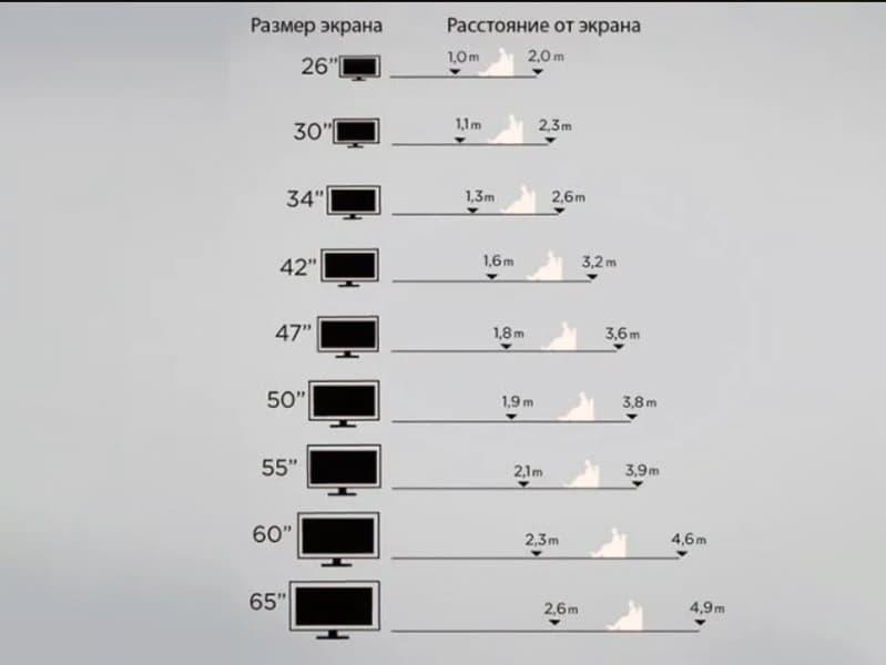 Таблица соотношения диагонали телевизора и расстояния