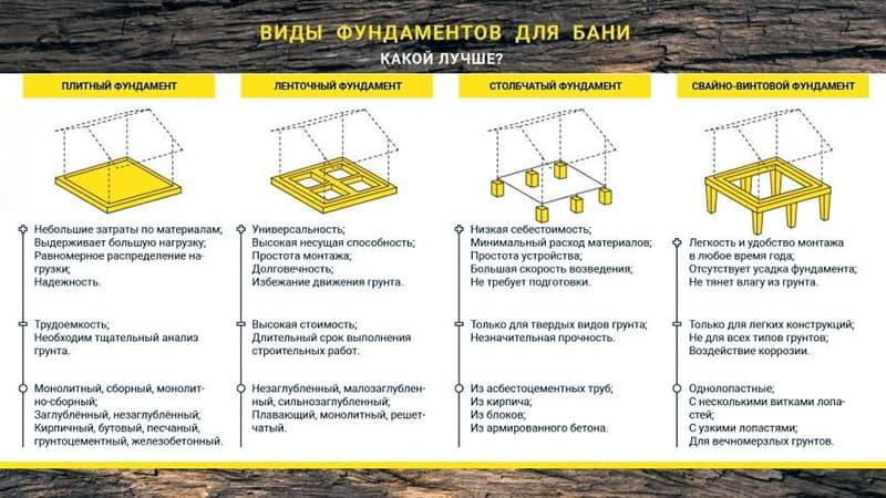 Види фундаментів для лазні