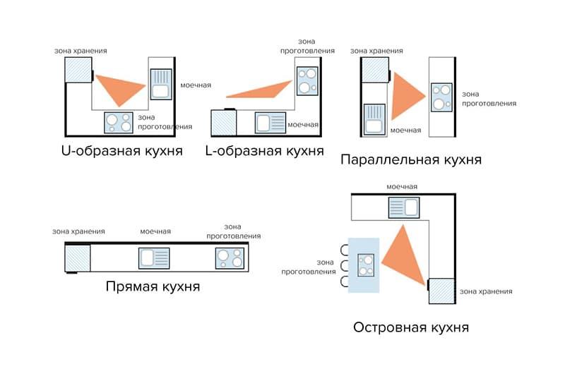 Принцип рабочего треугольника на кухне