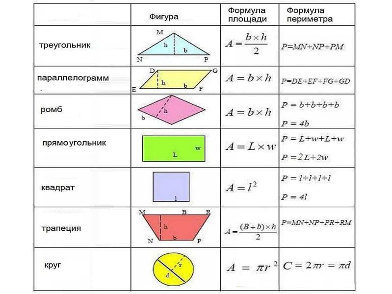 Формула площади разных фигур